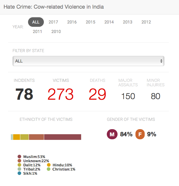 Database of Cow-Related Hate Crime Since 2010: 86% Of Those Killed are Muslim