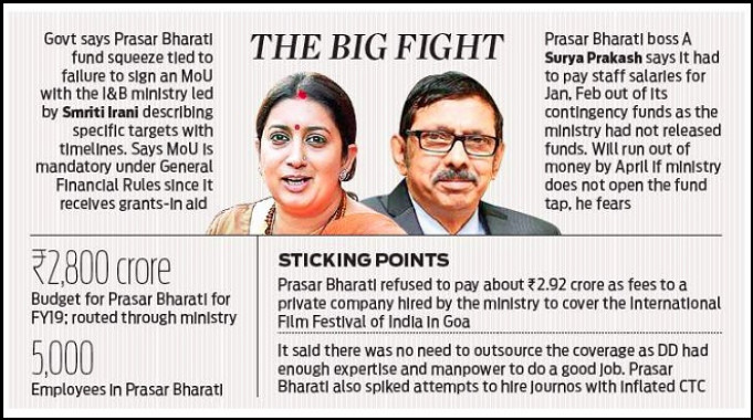 prasar bharati corporation Prasar bharati corporation news: latest and breaking news on prasar bharati corporation explore prasar bharati corporation profile at times of india for photos, videos and latest news of prasar .